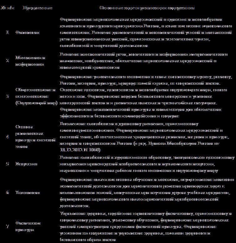 Предметные области ФГОС НОО