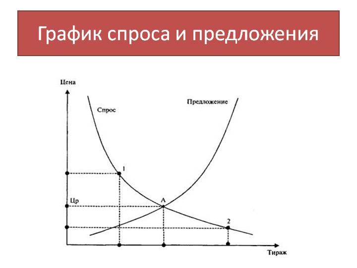 Закачать Ценообразование спрос и предложение курсовая